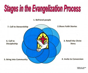 stages in evangelization 2014
